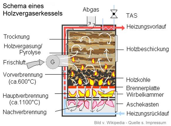 Holzvergaserheizung / Holzvergaserkessel - Grundlagen